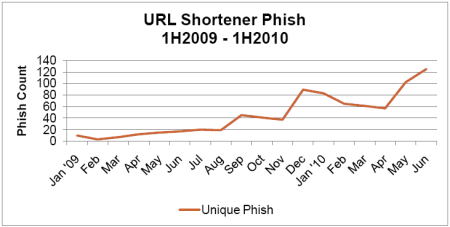 url shortener graph
