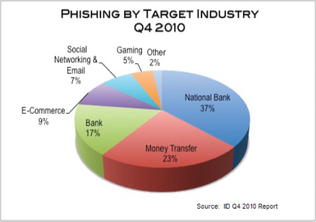 Phishing by sector
