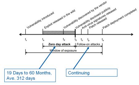 attack timeline
