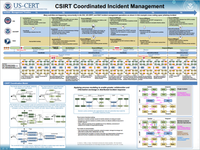csirt coordinated incident management