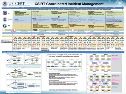 csirt coordinated incident management